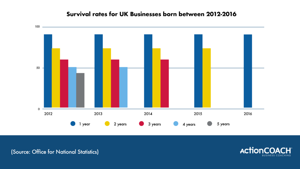 action coach bristol business survival rates
